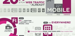 Infographic: Futureproof Your Digital Media Strategy