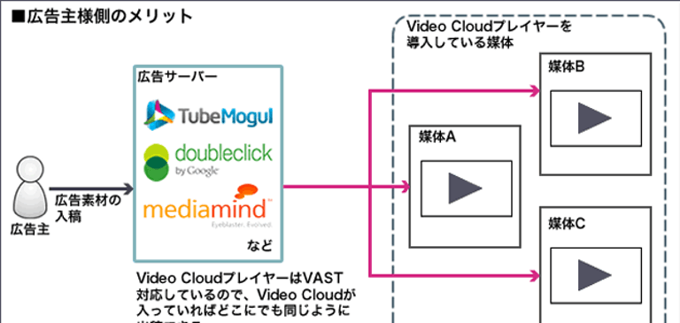 Video Cloud が VAST での動画広告配信に対応していることのメリットとは