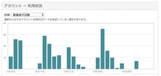 新管理画面での再生回数・CDN流量・Liveモジュール利時間の確認方法