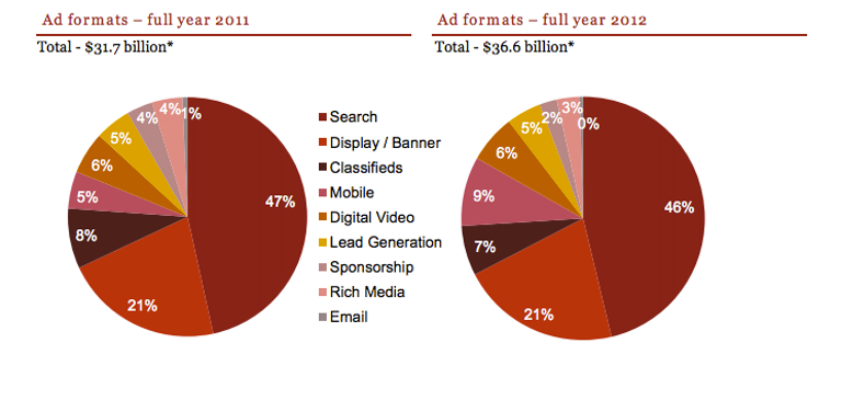IAB が 2012 年インターネット広告売上レポートを発表: オンライン広告の売上が業界記録を更新