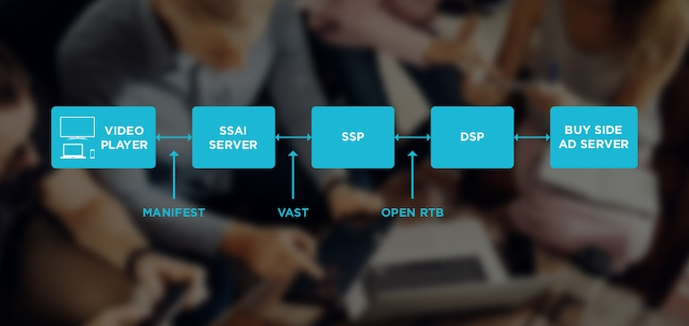 How Programmatic & Server Side Work Together in Live and On Demand