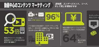 インフォグラフィック:コンテンツ マーケティングをソーシャル、モバイル上で活用する