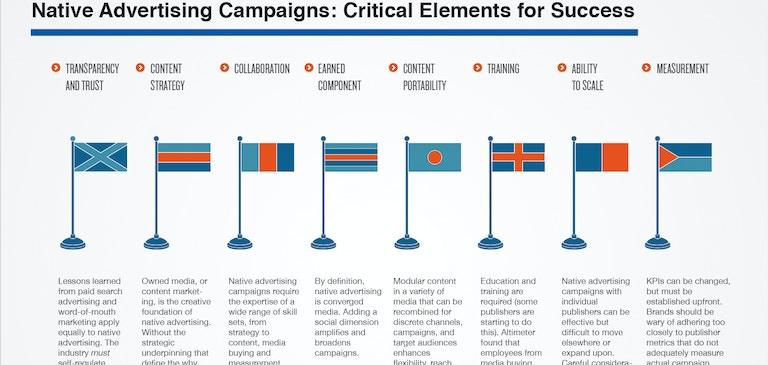 スポンサー付きコンテンツの台頭:マルチメディア向けストーリーテリングに取り組むブランド
