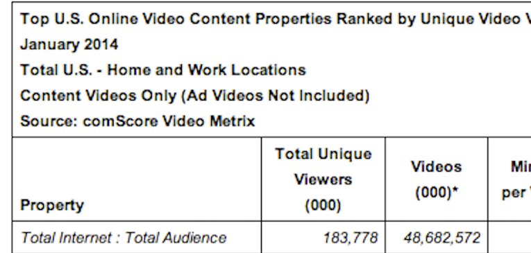comScore's January 2014 Video Metrix: Our Take