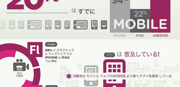 デジタルメディア戦略を刷新【インフォグラフィック】