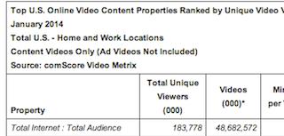 comScore: 2014 年 1 月 Video Metrix 調査レポート分析