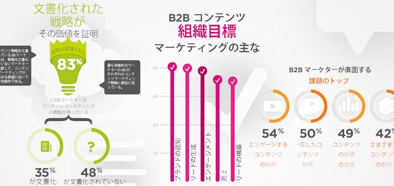 調査結果:B2B マーケターはコンテンツで認知度とコンバージョンを促進したい