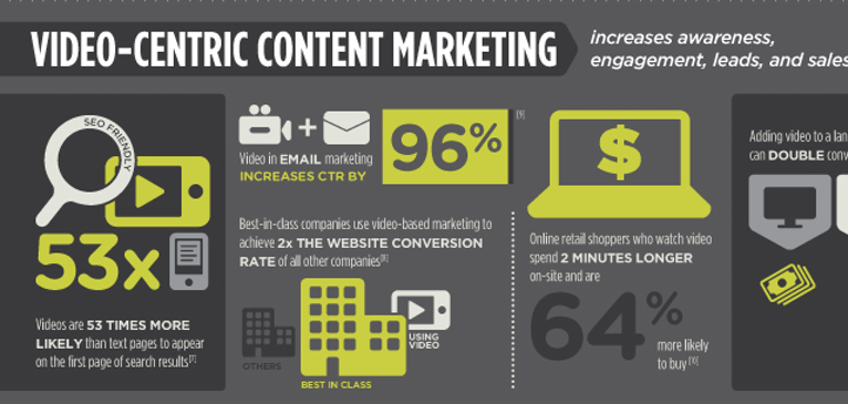 Infographic: Make Content Marketing Work in a Social, Mobile World