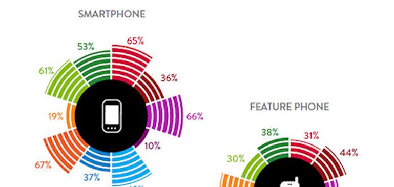 オンライン動画に影響を及ぼすモバイル業界トレンド