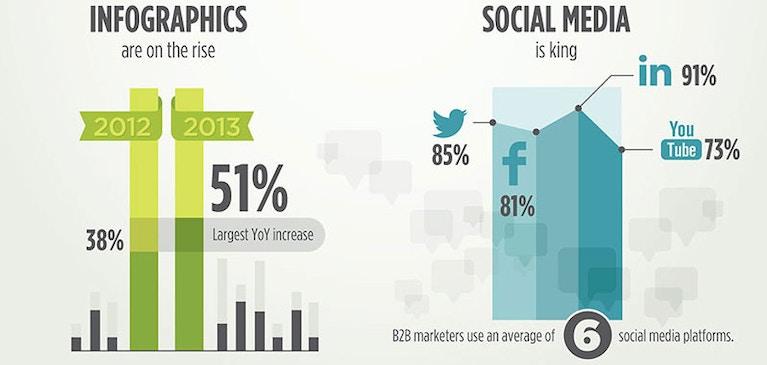 B2B-Marketer machen Fortschritte im Umgang mit Content Marketing