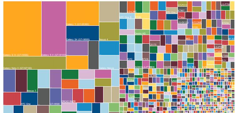 Android の断片化:デバイス数 11,868 種からさらに拡大中